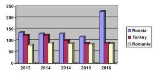 График количества жалоб в ЕСПЧ по странам