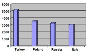 График стран в отношении которых чаще выносились решения ЕСПЧ